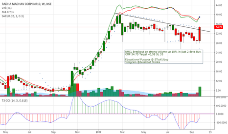 RMCL: Buy CMP 34.75 Target 40,58 SL 33