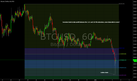 BTCUSD: BTC - The Golden Ratio