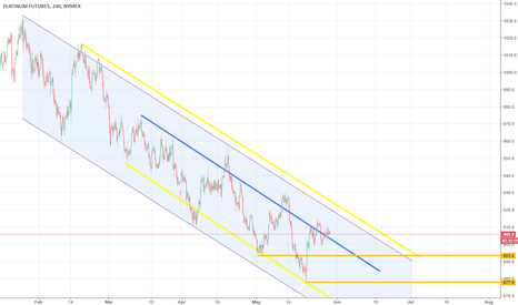 PL1!: Standard Channel Down and new Lower High