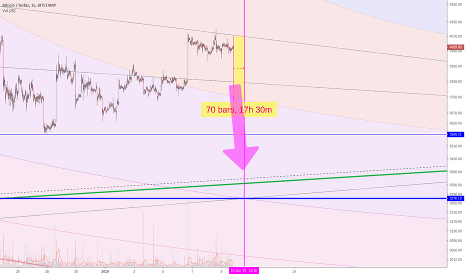 BTCUSD: LET'S PLAY A GAME - BTC $3270 (in 17 hours)