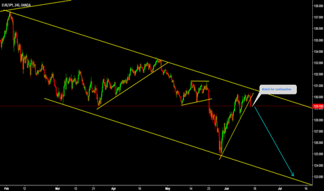 EURJPY: EURJPY Dont miss this short