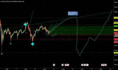BTCUSD: Next 12 Hour BTC Gameplan