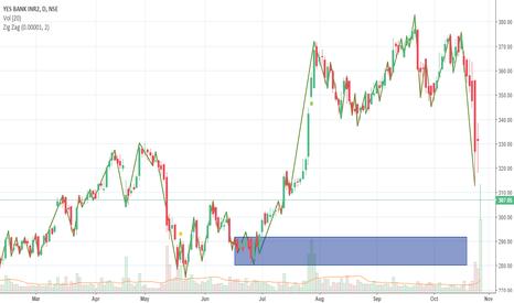 YESBANK: Yes Bank ..... Wait to Buy