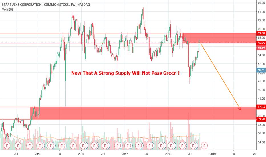 SBUX: Sell On SBUX