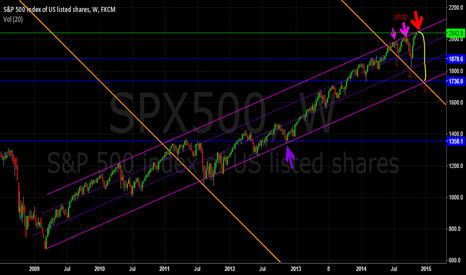 SPX500: SP500 one two three