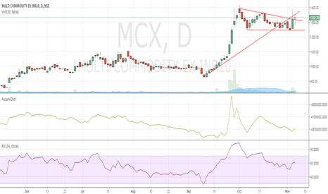 MCX: MCX