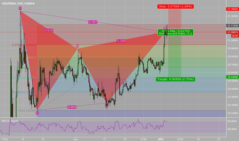 USDMXN: USDMXN short GARTLEY PATTERN bearish 21.1208