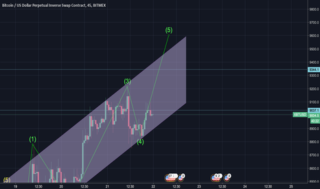XBTUSD: BTC to break 9500 before correction?