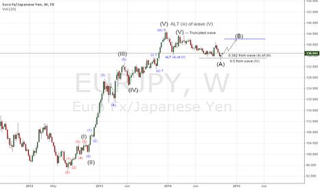 EURJPY: Weekly Elliott Wave Count of EURJPY