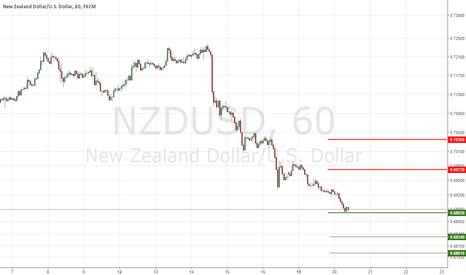 NZDUSD: NZDUSD Institutional Support & Resistance Levels