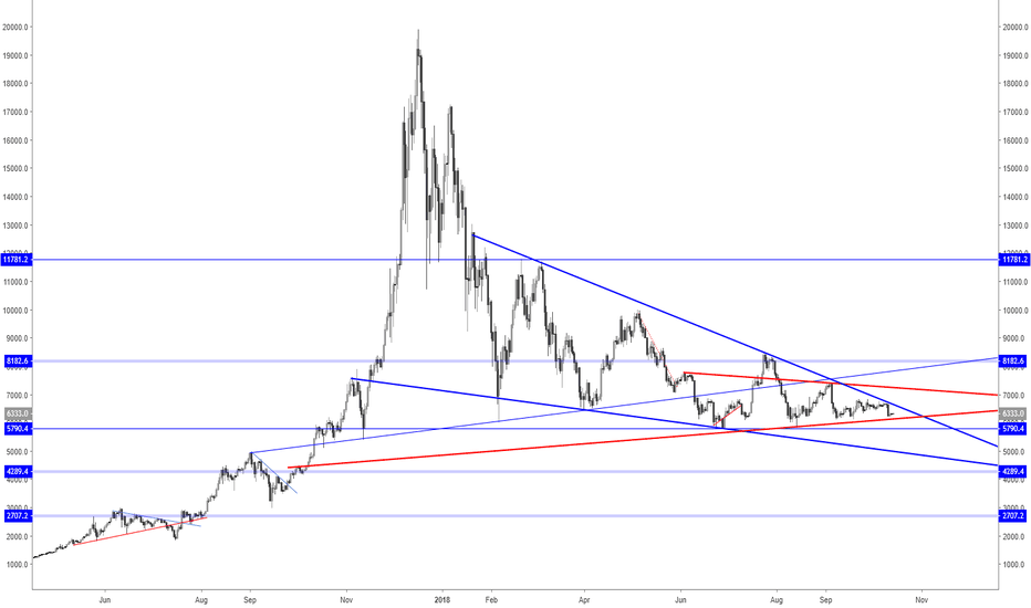 BTCUSD: Moment of truth for Bitcoin