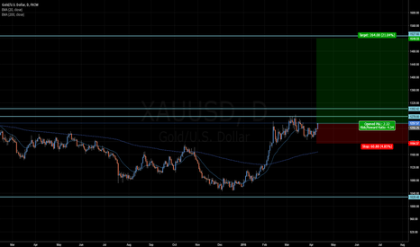 XAUUSD: Not a bad time to buy gold.