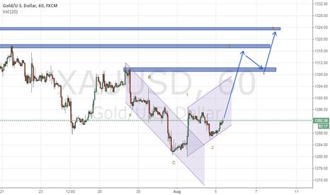 XAUUSD: GOLD Analysis Teknilkal