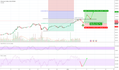 ETHUSD: ETHEREUM RE-BUY