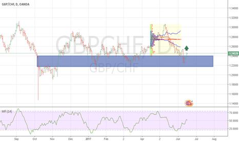 GBPCHF: GBPCHF Buy Signal
