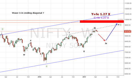 NIFTY: nifty50 weekly chart