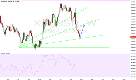 XAUUSD: Gold is about to explode imo.