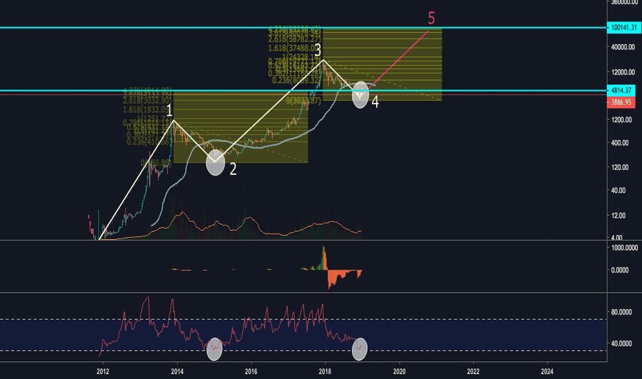 BTCUSD: BTC/USD, Bears are almost done