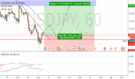 USDJPY: USDJPY Long Position (1Hr Timeframe)