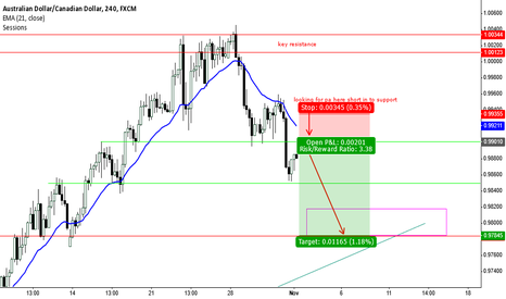 AUDCAD: short term trade