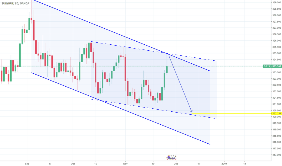 EURHUF: EURHUF: 1D Channel Down aiming at 320.250.
