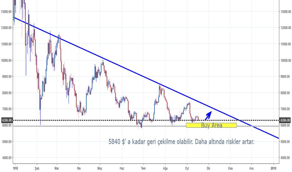 BTCUSDT: $BTC alçalan üçgen formasyonuna ne kadar sadık kalacak?