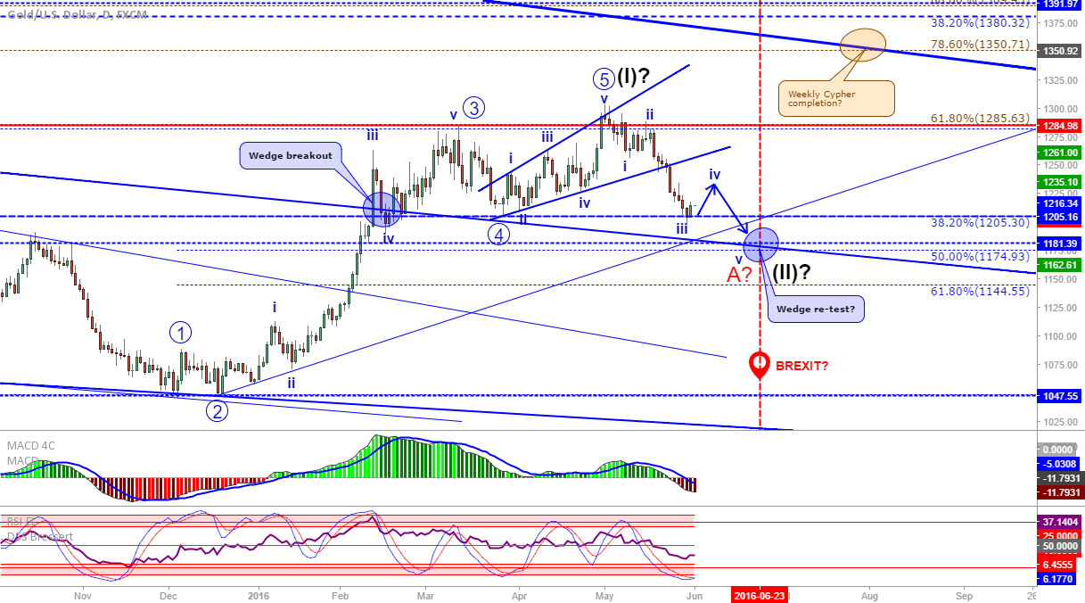 XAU/USD: Daily update