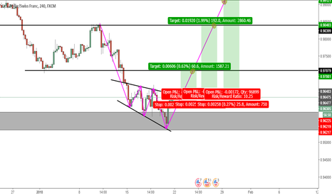 USDCHF: usdchf triple bottom pattern