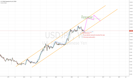 USDJPY: A possible long term (end of year) buy plan for USDJPY