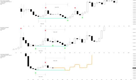 ZECBTC: ZEC comparison with XMR + DASH