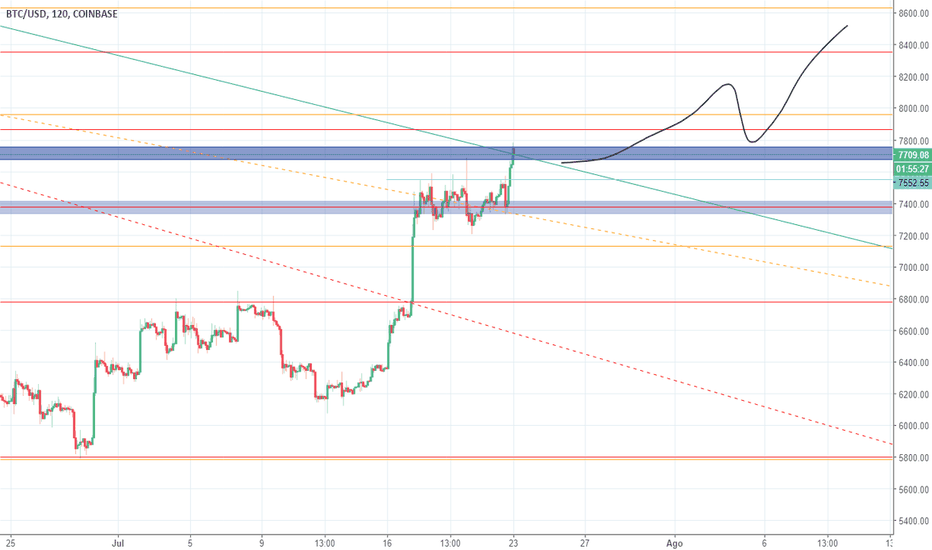 BTCUSD: ANALISIS BTC / USD 23 JULIO 2018