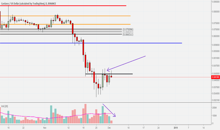ADAUSD: ADA Going down to retest the low