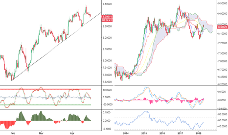 USDSEK: USD/SEK: trading short-entry