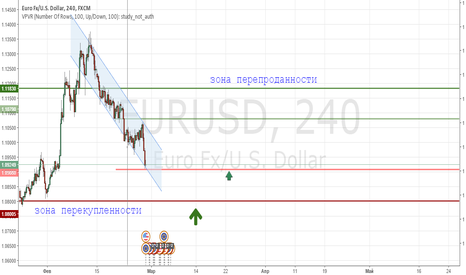 EURUSD: длинная позиция по eur\usd