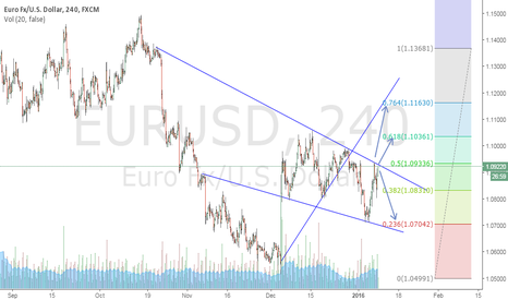 EURUSD: its what i think
