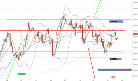 XCUUSD: Copper almost touched top bollinger band. Little long and short!