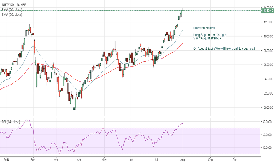 NIFTY: Nifty Aug/Sep strategy - office people