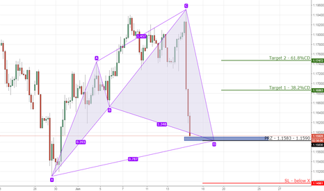 EURUSD: 8) EURUSD bullish cypher on 4hr chart