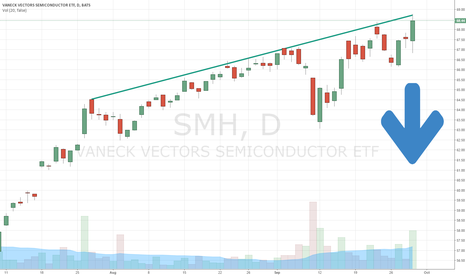 SMH: I Am Shorting $SMH As It Hits This Trend Line & Insanity Spikes