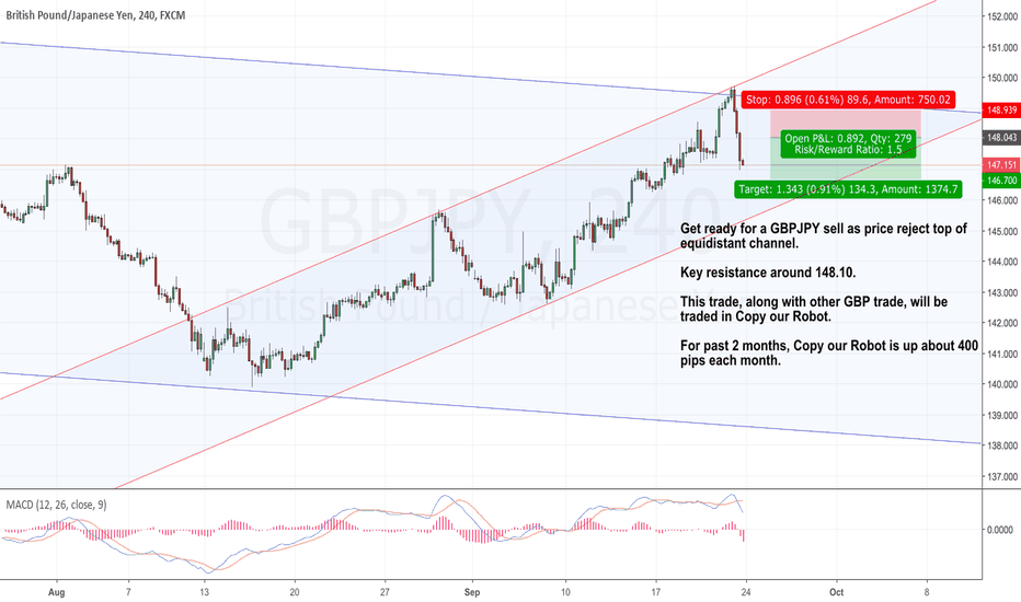 GBPJPY: GBPJPY reached top of channel, get ready for sell near to 148.10