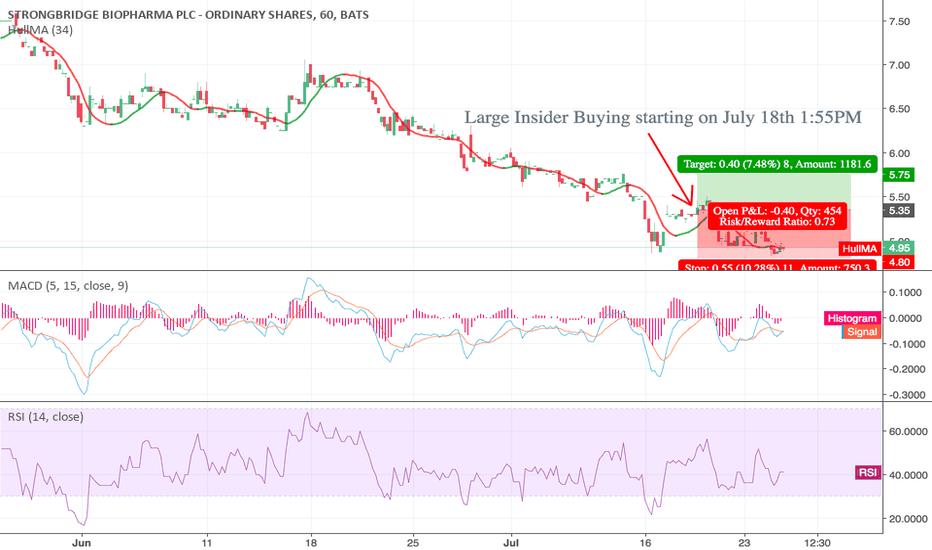 SBBP: Large insider buying in SBBP starting on July 18th