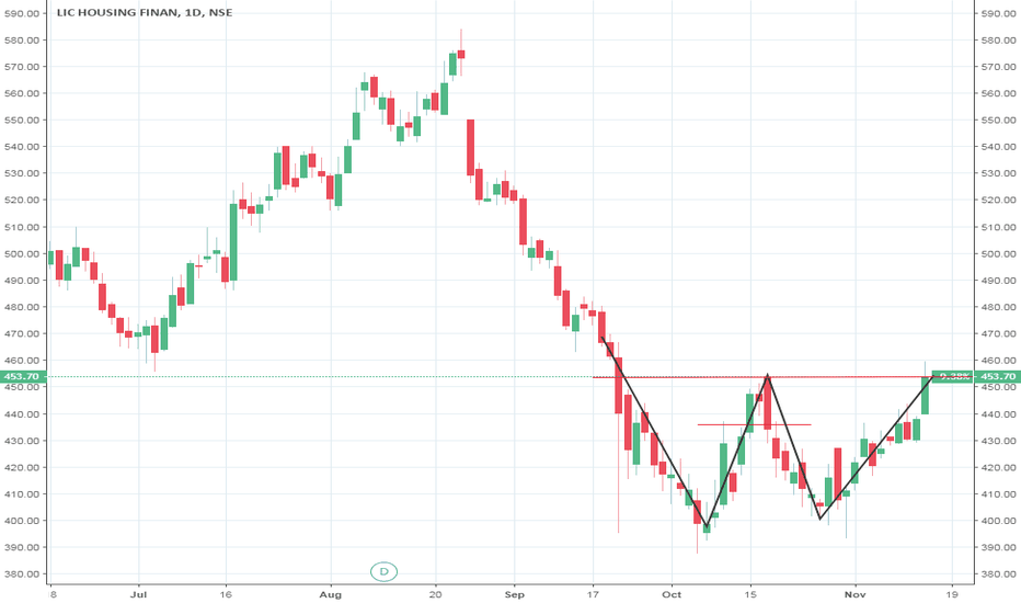 LICHSGFIN: #BUY LICHSGFIN (LIC Housing Finance Limited) ABOVE 455