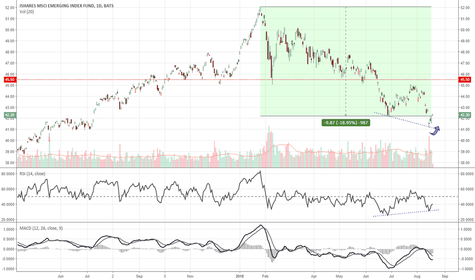 EEM: A sign that Emerging Markets (EEM) have bottomed