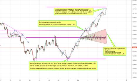 EURUSD: Eur/Usd > Cosa Succederà La Prossima Settimana? 27/2 | 3/3