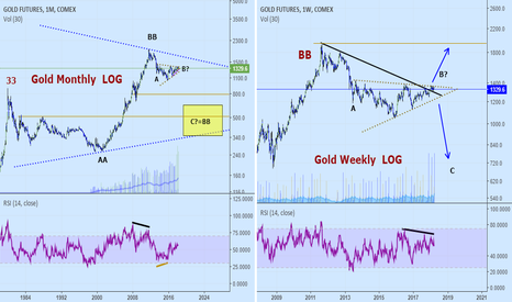 GC2!: Gold: Another decision point.