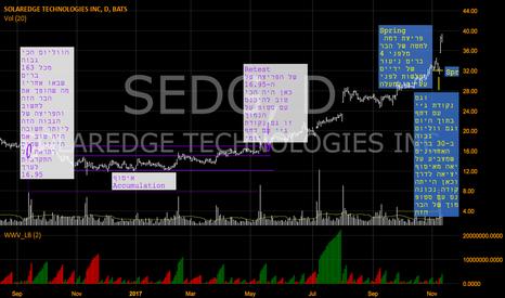 SEDG: Sharing ideas