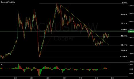 XCUUSD: Copper- Long term bull