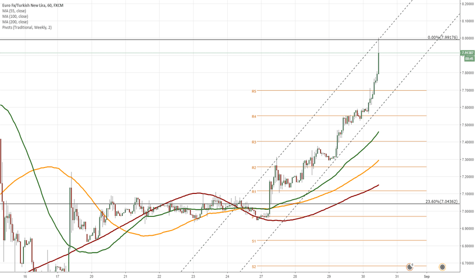 EURTRY: EUR/TRY 1H Chart: Upside potential apparent