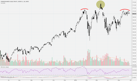QQQ: Head and shoulders pattern for Nasdaq