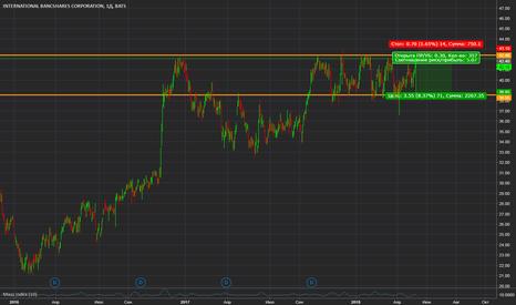 IBOC: IBOC. USD STOCK. Торговый сигнал!